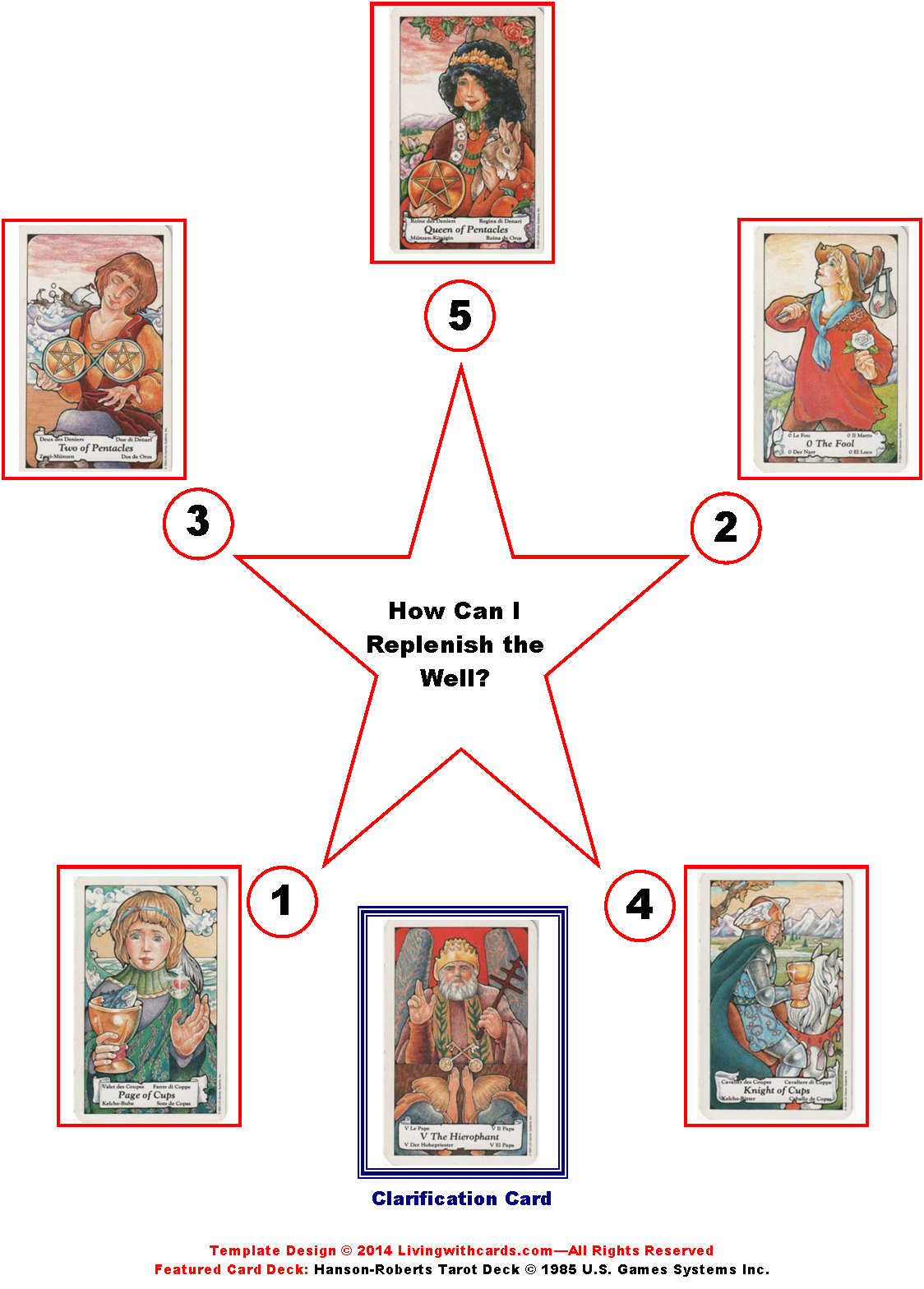 5 Pointed Star Tarot Spread - Replenish the Well