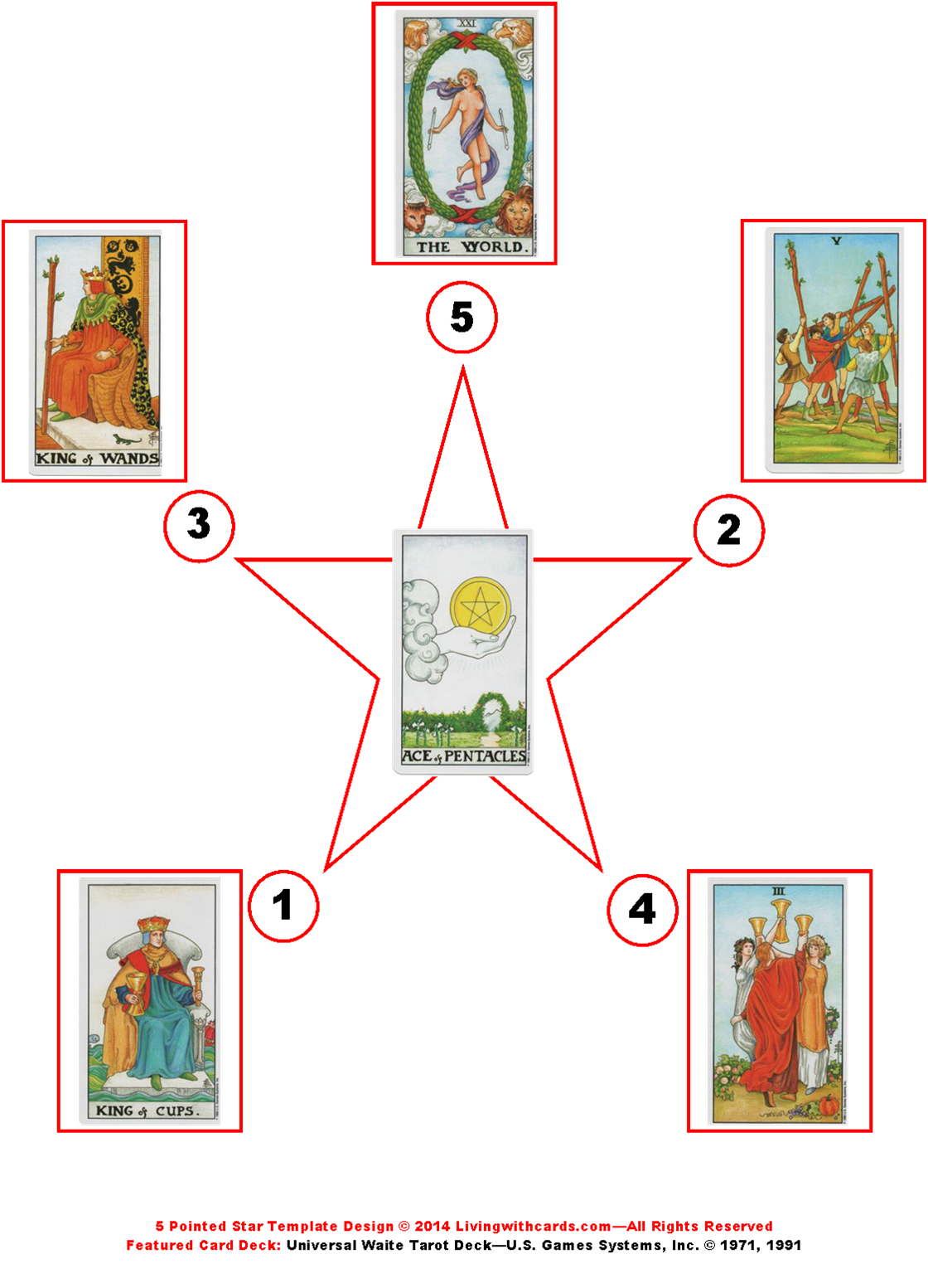 5 Pointed Star Tarot Spread with Significator