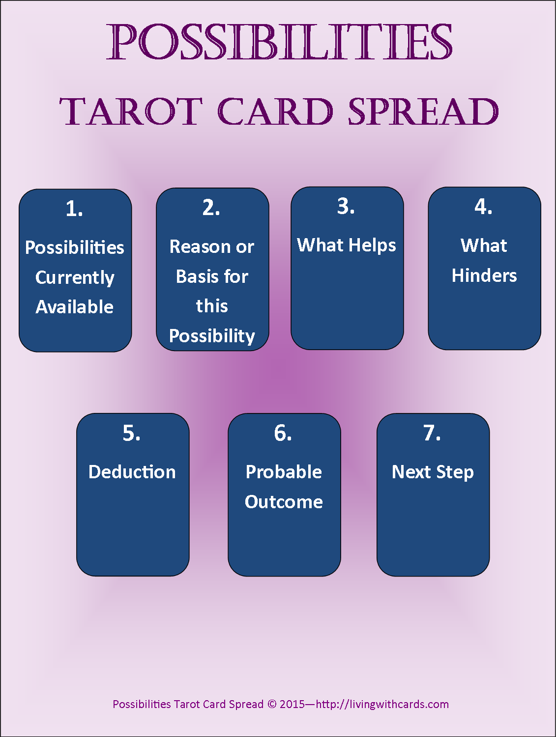Tarot Card Guidance: Possibilities Spread | Living with Cards