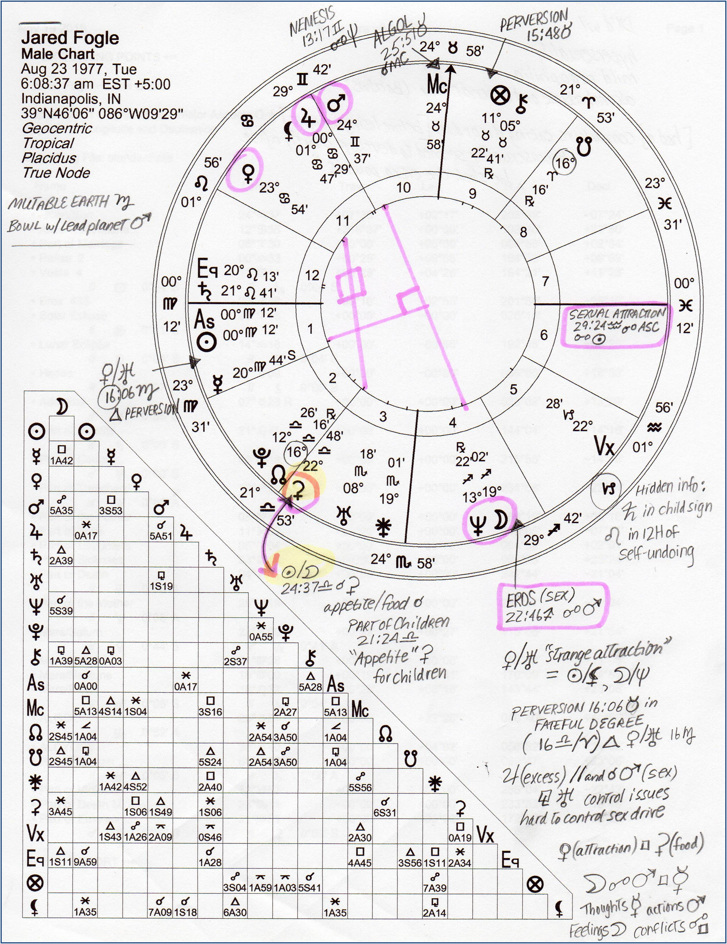Jared Fogle Natal Astrology Chart (SUN on ASCENDANT) http://livingwithcards.com