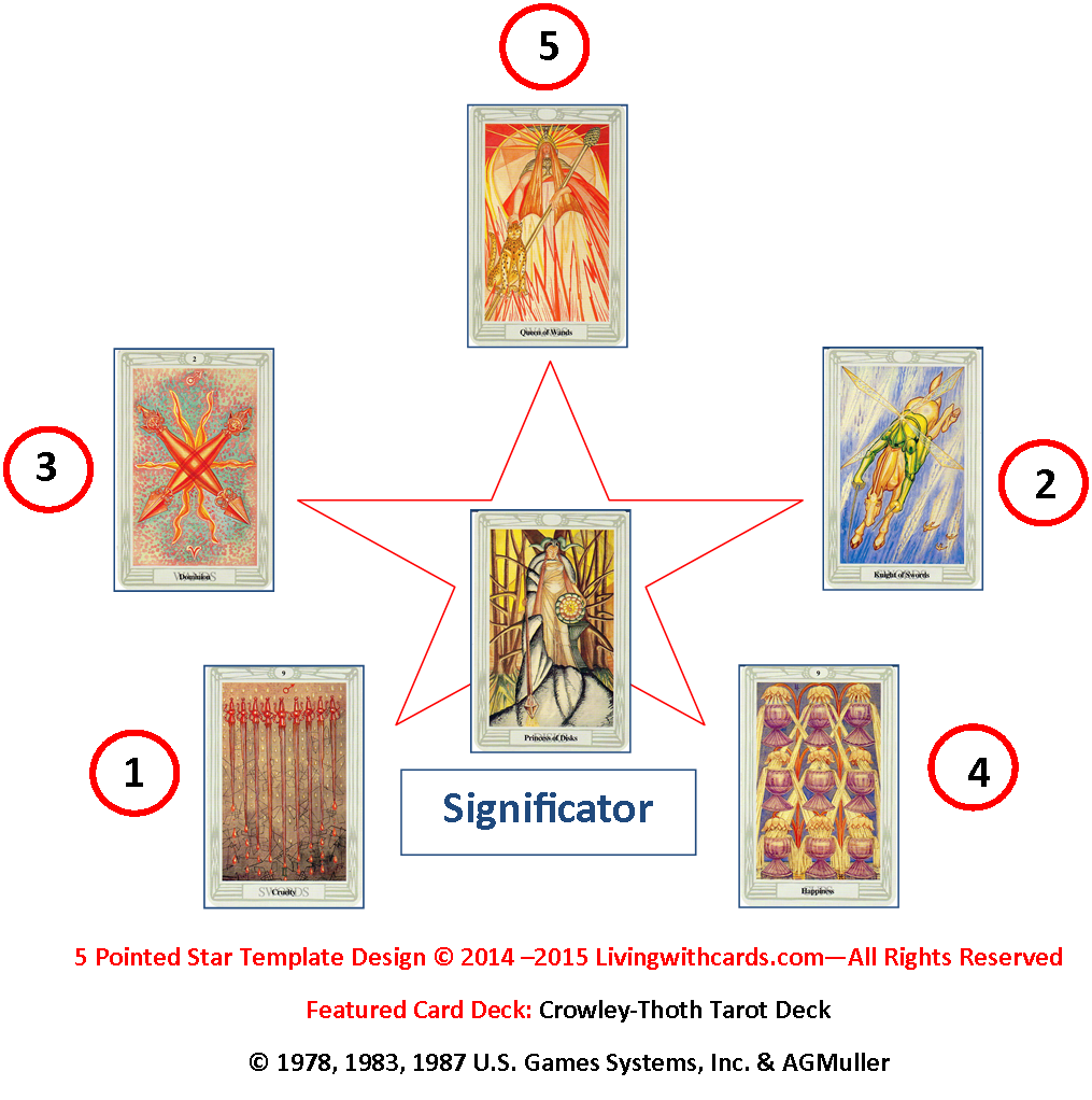 Five Pointed Star Tarot Spread with the Crowley-Thoth Tarot deck: Princess of Disks - 9 of Swords - Knight of Swords - 2 of Wands - 9 of Cups - Queen of Wands http://livingwithcards.com