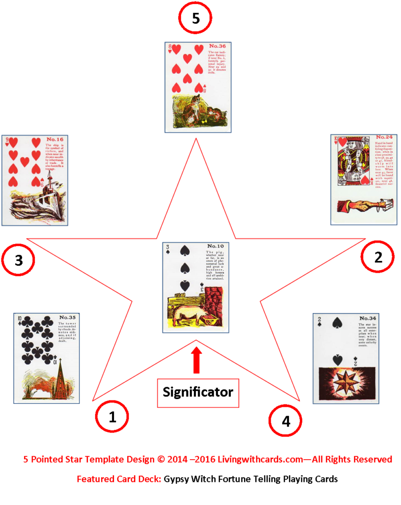 Five Pointed Star with Significator tarot card spread using Gypsy Witch Fortune Telling Playing Cards: 10 Pig - 35 Tower - 24 Hand in Hand - 16 Ship - 34 Star - 36 Cat http://livingwithcards.com